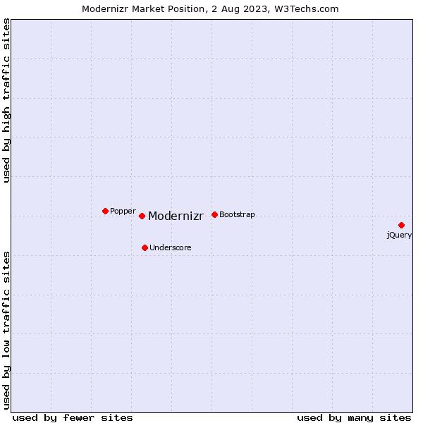 Market position of Modernizr