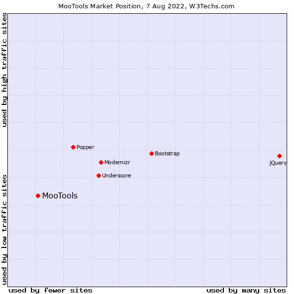 Market position of MooTools