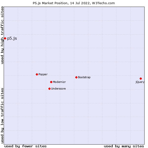 Market position of p5.js