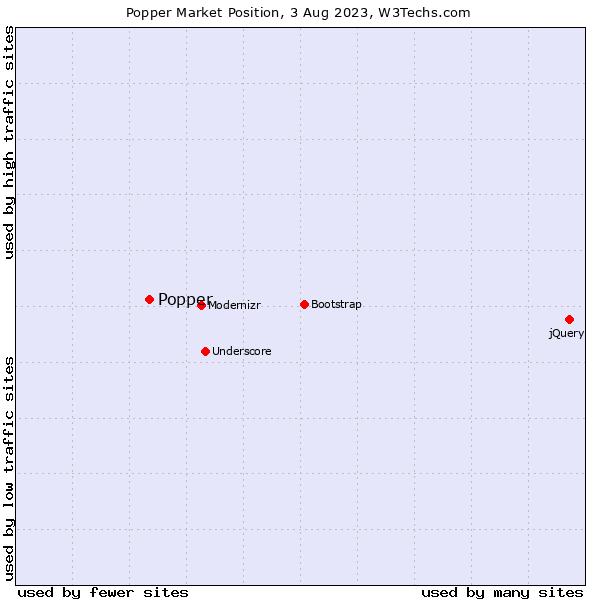 Market position of Popper