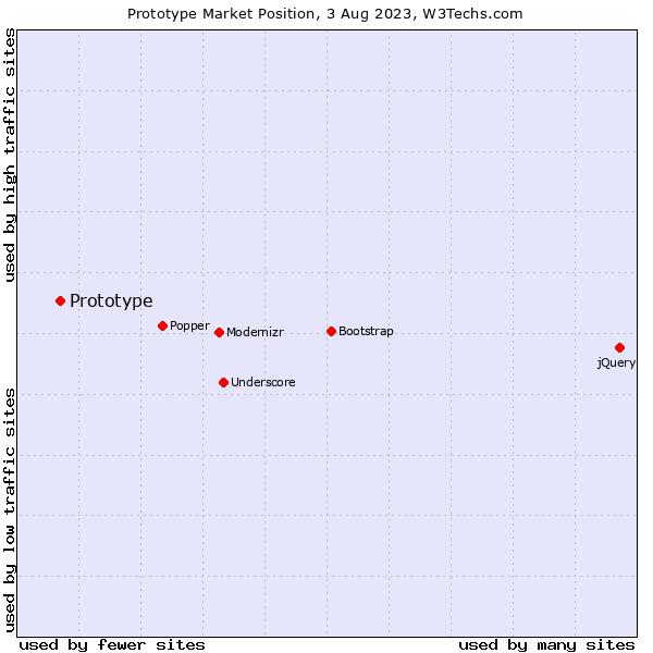 Market position of Prototype