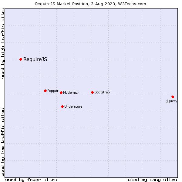 Market position of RequireJS