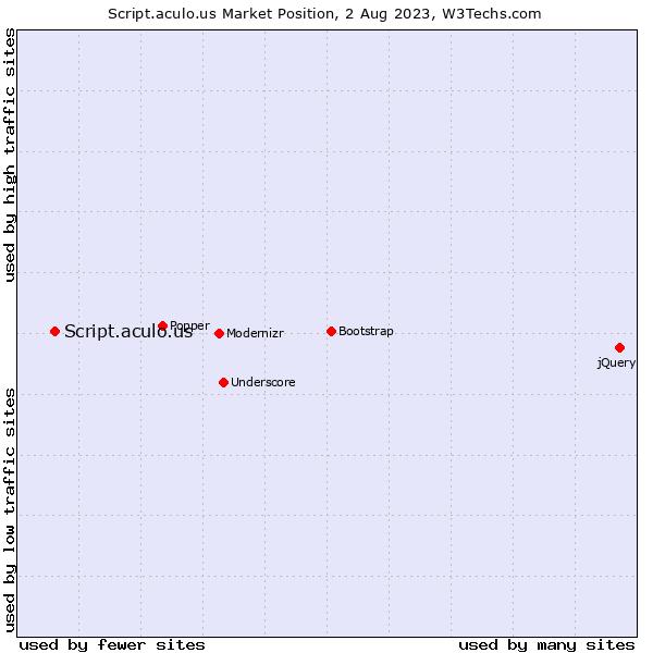 Market position of Script.aculo.us