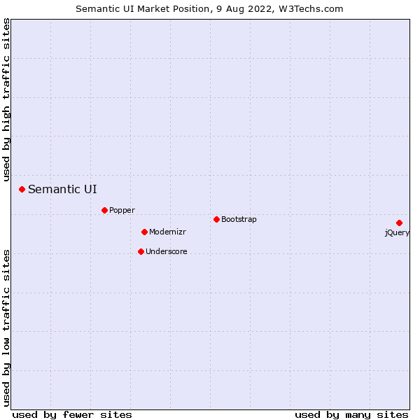 Market position of Semantic UI