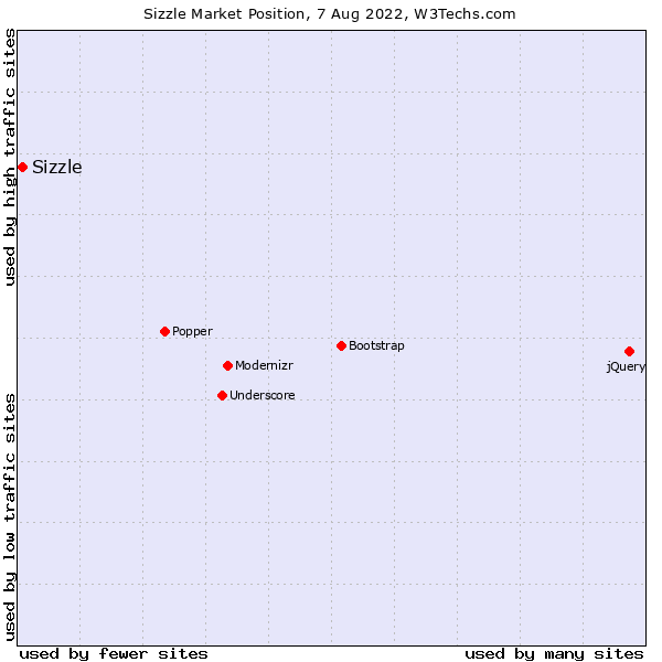 Market position of Sizzle