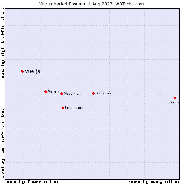 Market position of Vue.js