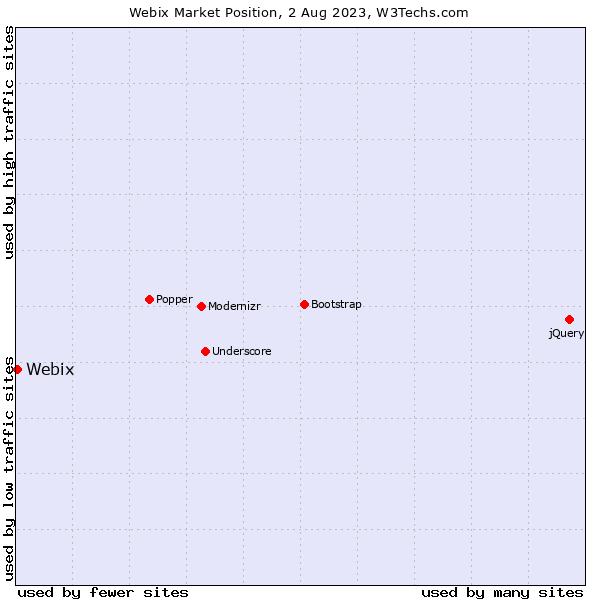 Market position of Webix