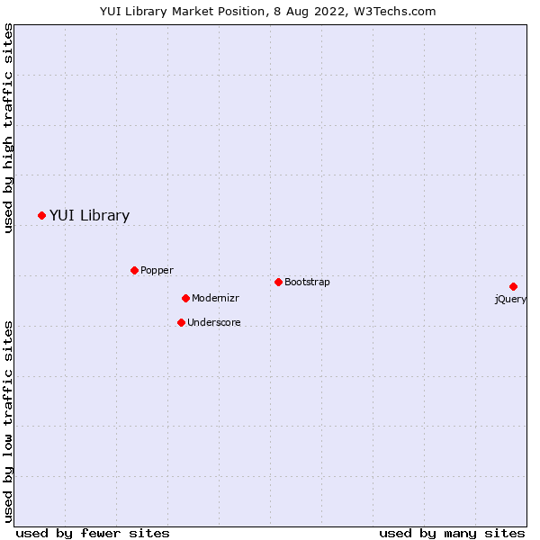 Market position of YUI Library