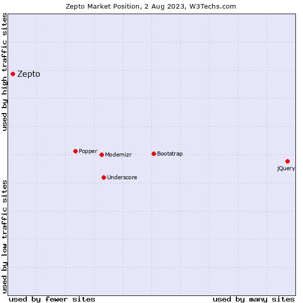 Market position of Zepto
