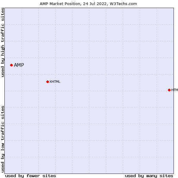 Market position of AMP