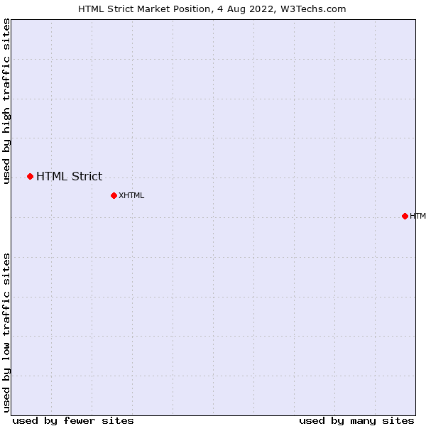 Market position of HTML Strict