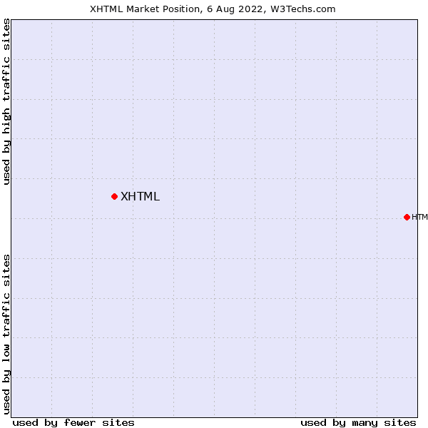 Market position of XHTML