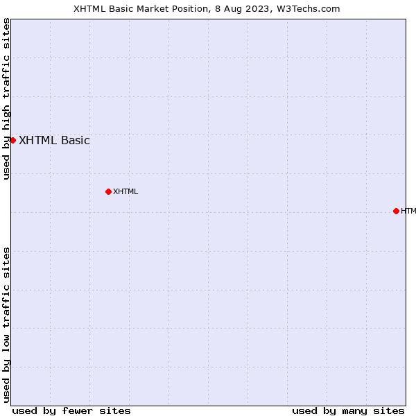 Market position of XHTML Basic