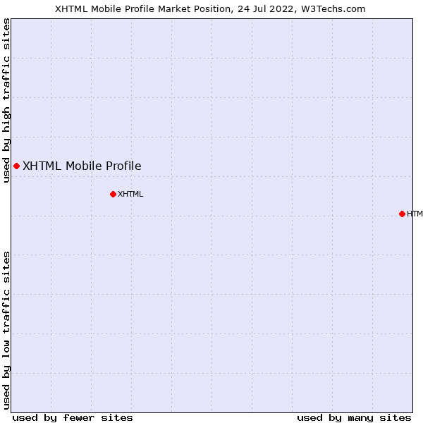 Market position of XHTML Mobile Profile