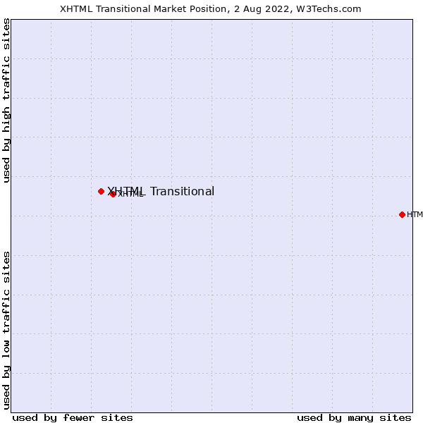 Market position of XHTML Transitional