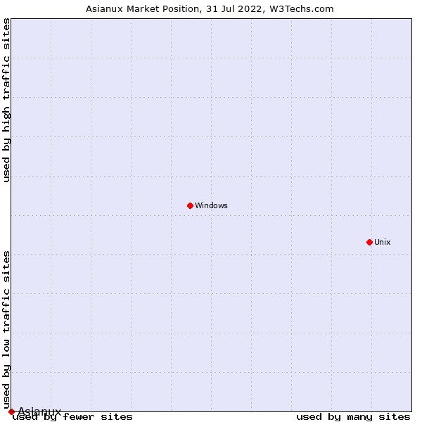 Market position of Asianux