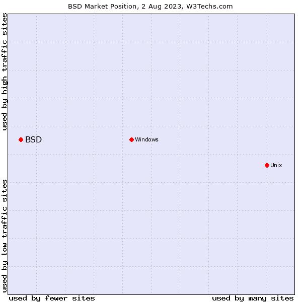 Market position of BSD
