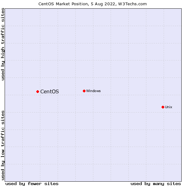 Market position of CentOS