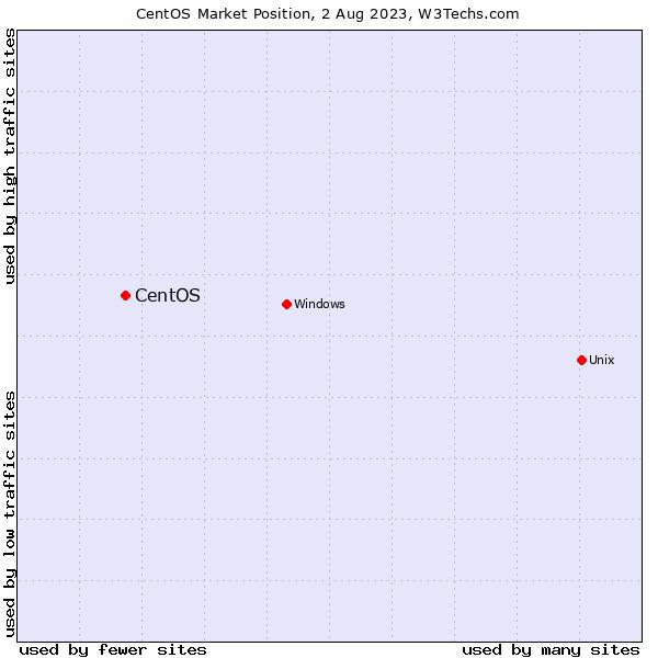 Market position of CentOS