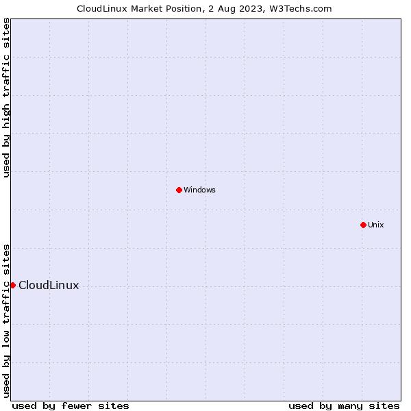 Market position of CloudLinux