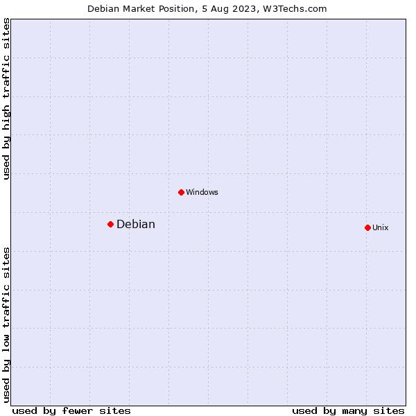 Market position of Debian