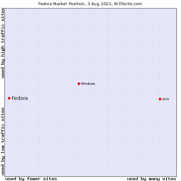 Market position of Fedora