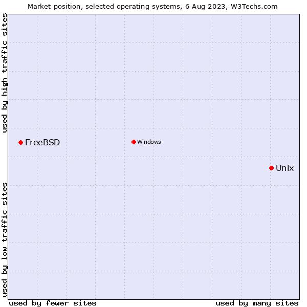 Unix vs  FreeBSD usage statistics, March 2019