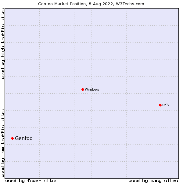 Market position of Gentoo
