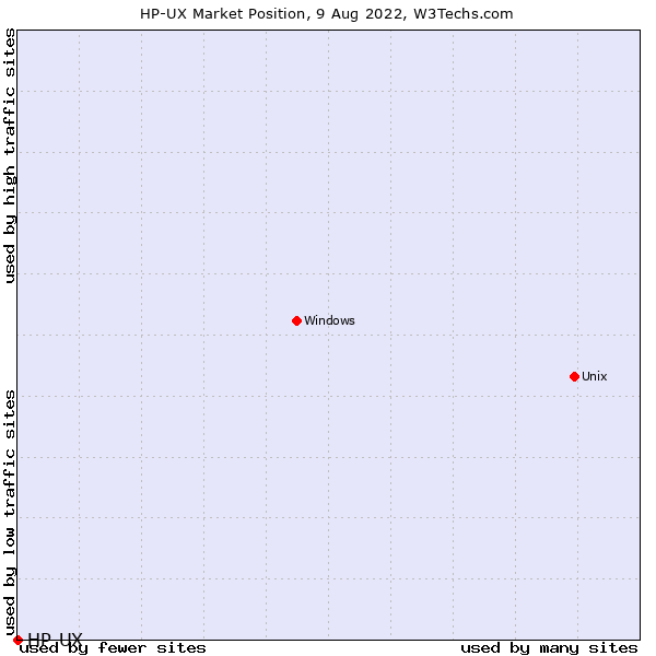 Market position of HP-UX