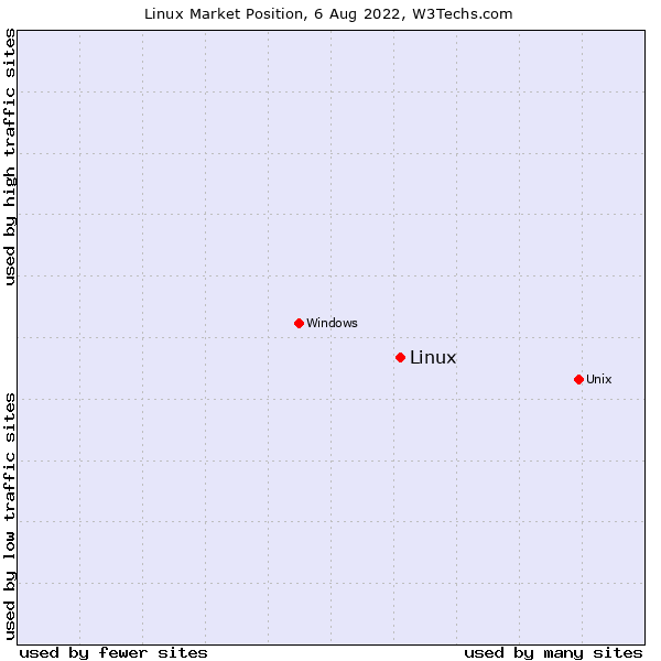 Market position of Linux
