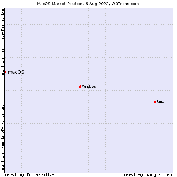Market position of macOS