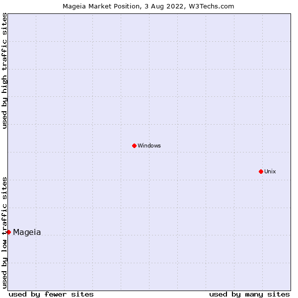 Market position of Mageia