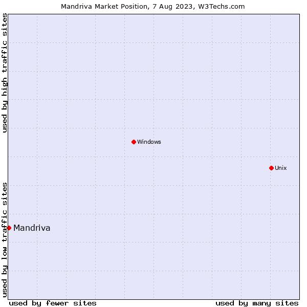 Market position of Mandriva