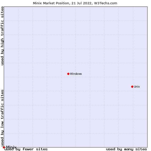 Market position of Minix