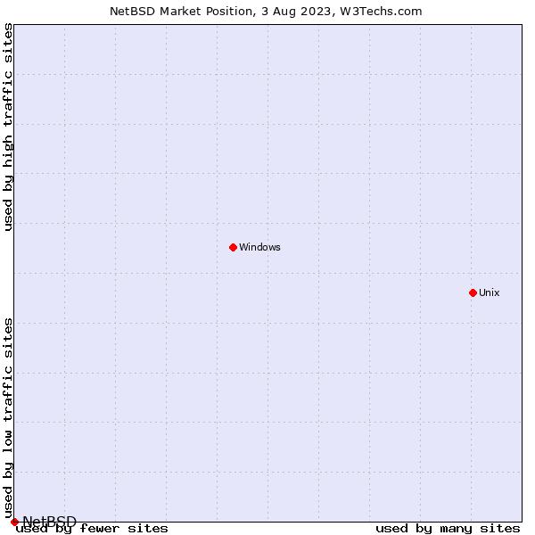 Market position of NetBSD