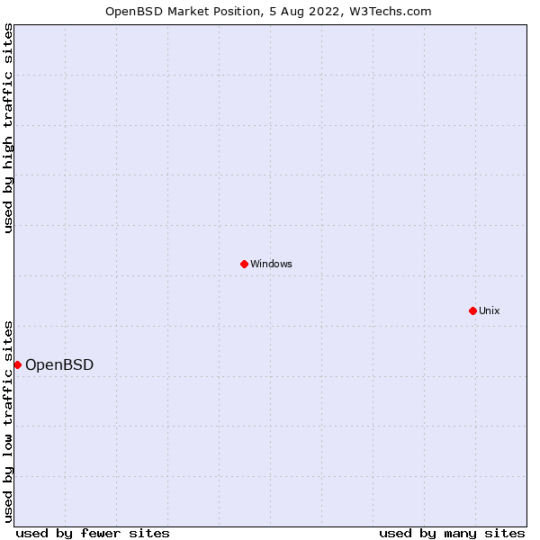 Market position of OpenBSD