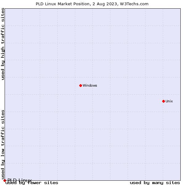 Market position of PLD Linux