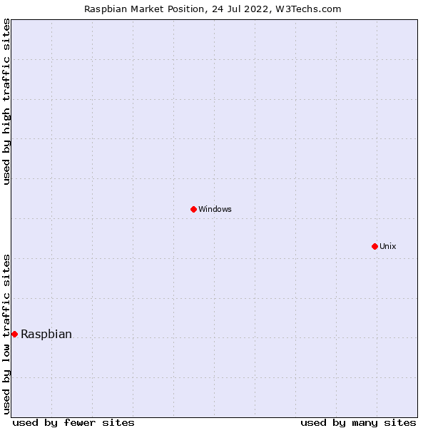 Market position of Raspbian