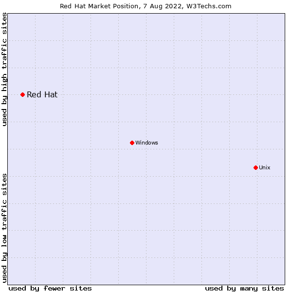 Market position of Red Hat