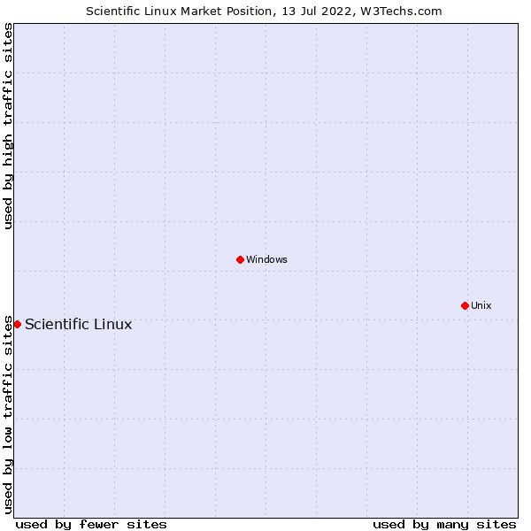 Market position of Scientific Linux