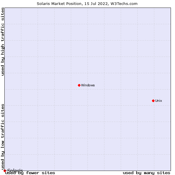 Market position of Solaris