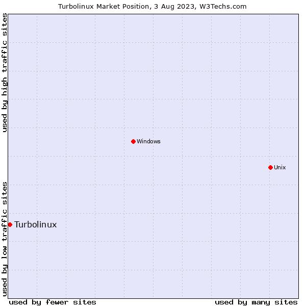 Market position of Turbolinux
