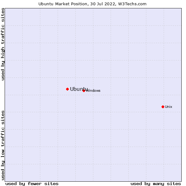 Market position of Ubuntu