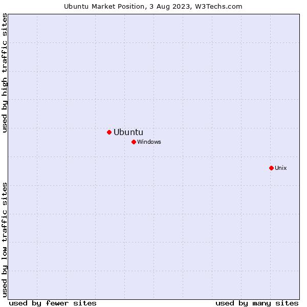 Market position of Ubuntu