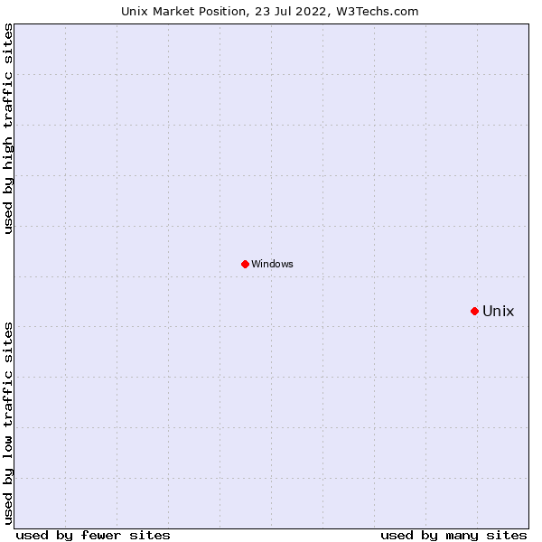 Market position of Unix