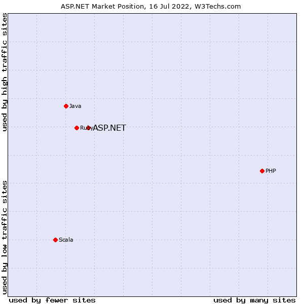 Market position of ASP.NET