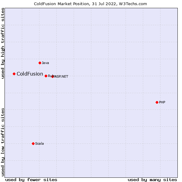 usage statistics and market share of coldfusion for websites