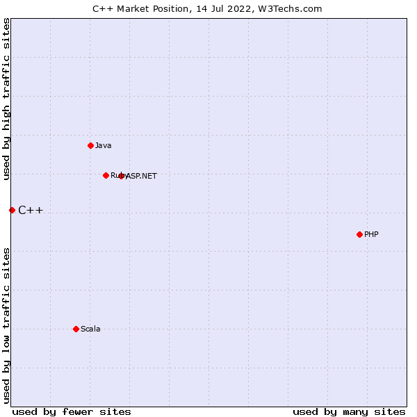 Market position of C++
