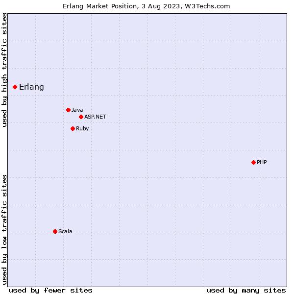 Market position of Erlang