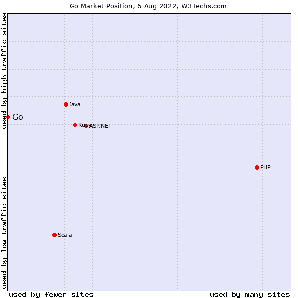 Market position of Go